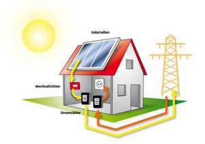 Photovoltaikanlagen_schaubild3
